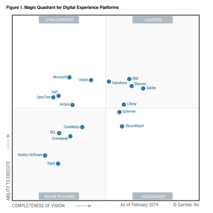 Gartner MQ for DXPs 2020