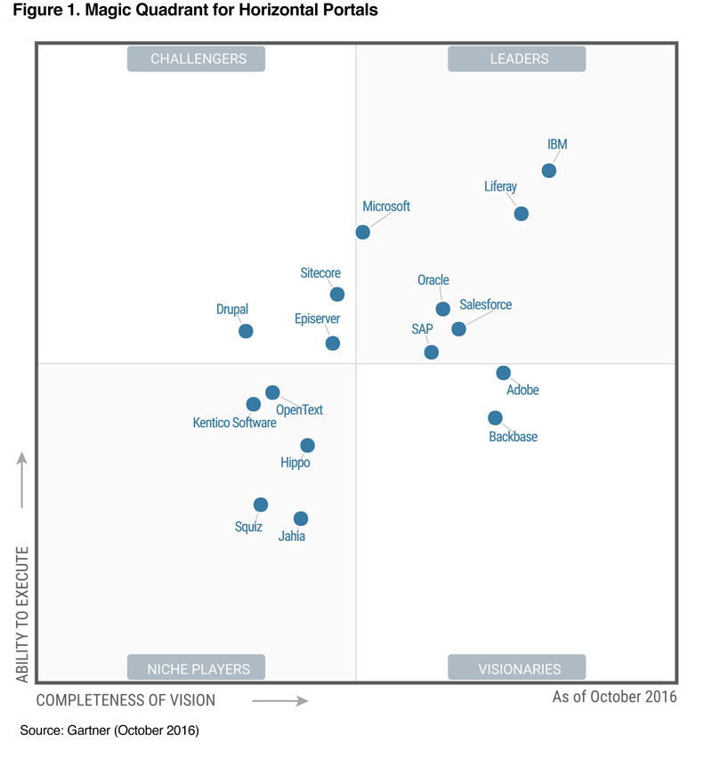 Gartner Magic Quadrant for Horizontal Portals, 2016 - Liferay