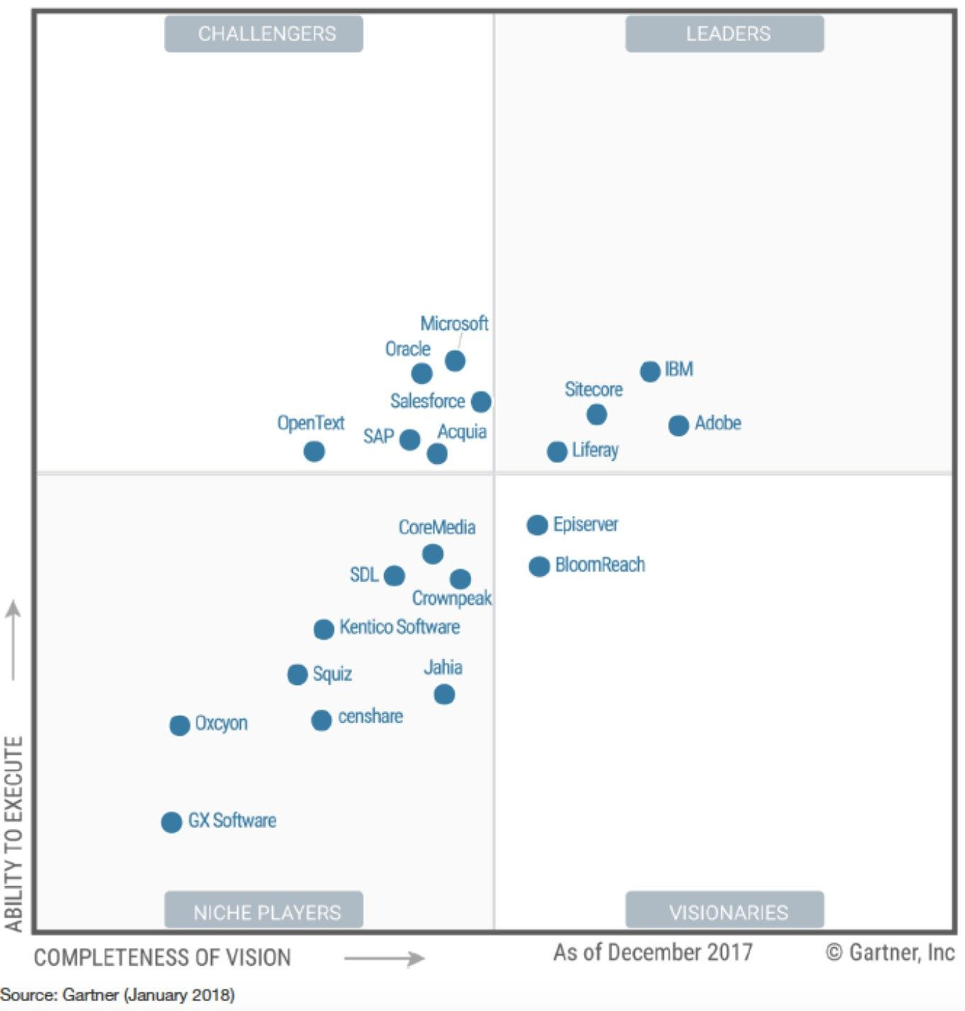 Gartner Magic Quadrant for Digital Experience Platforms, 2018 - Liferay